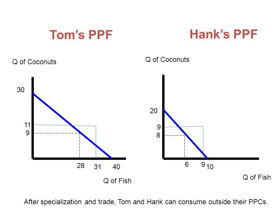 Toms PPF Hanks PPF Q of Coconuts Q of Fish 30 40 20 10 9 28 8 6 11 31 9 9 After specialization and trade, Tom and Hank can consume outside their PPCs.