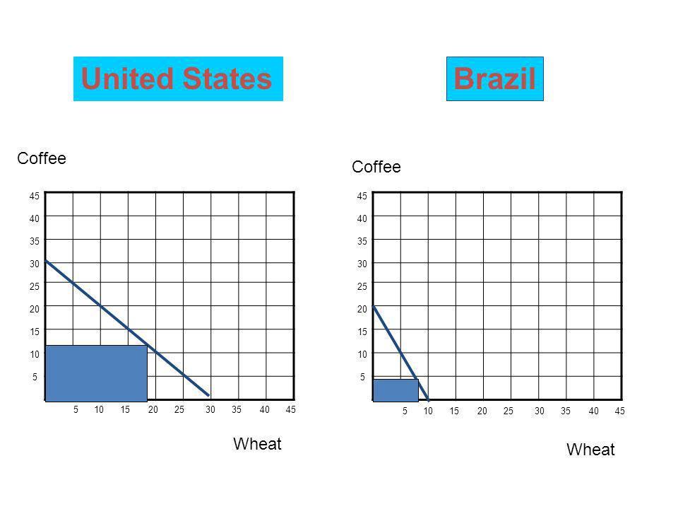 5 10 15 20 25 30 35 40 45 45 40 35 30 25 20 15 10 5 45 40 35 30 25 20 15 10 5 Coffee Wheat Coffee United StatesBrazil