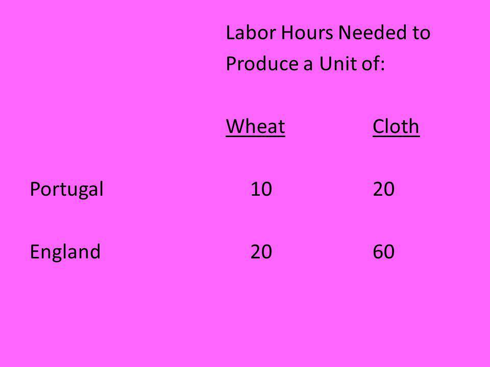 Labor Hours Needed to Produce a Unit of: WheatCloth Portugal 10 20 England 2060