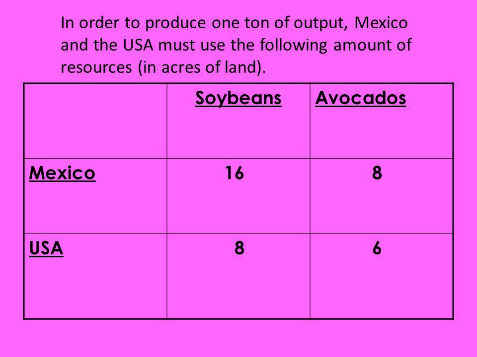 In order to produce one ton of output, Mexico and the USA must use the following amount of resources (in acres of land). SoybeansAvocados Mexico 16 8