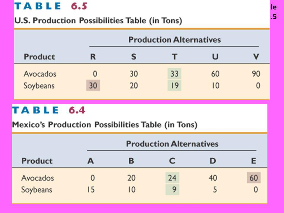 Chapter 6 Table 6.5