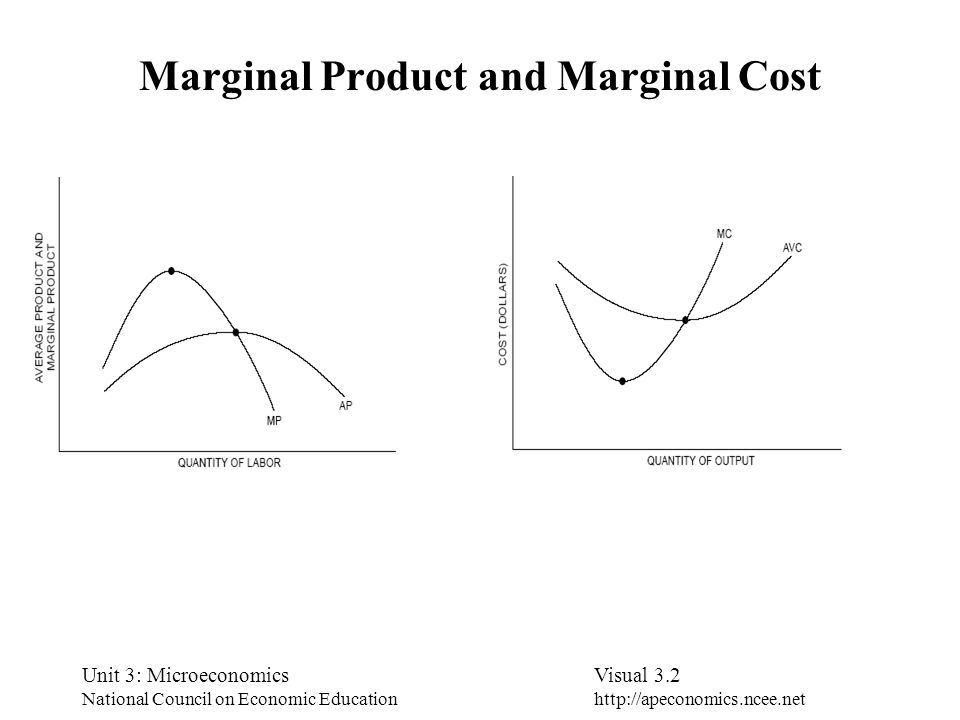 Unit 3: Microeconomics National Council on Economic Education Visual 3.2 http://apeconomics.ncee.net Marginal Product and Marginal Cost