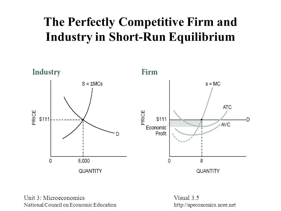 Unit 3: Microeconomics National Council on Economic Education Visual 3.5 http://apeconomics.ncee.net The Perfectly Competitive Firm and Industry in Sh