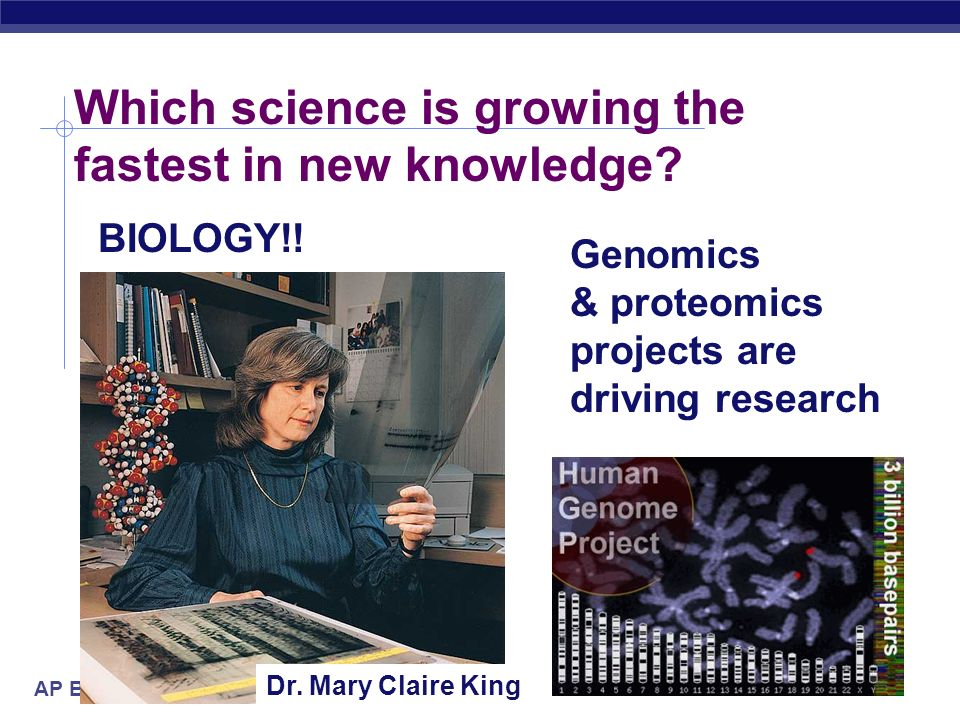 AP Biology 2005-2006 Which science is growing the fastest in new knowledge? BIOLOGY!! Dr. Mary Claire King Genomics & proteomics projects are driving
