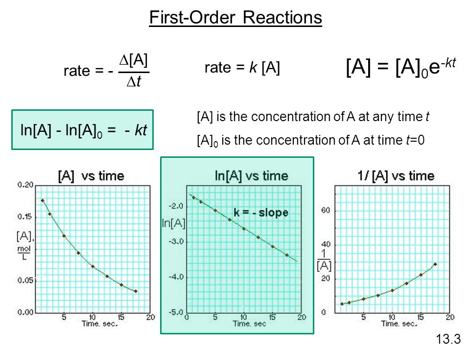 First-Order Reactions 13.3 rate = - [A] t rate = k [A] [A] is the concentration of A at any time t [A] 0 is the concentration of A at time t=0 [A] = [