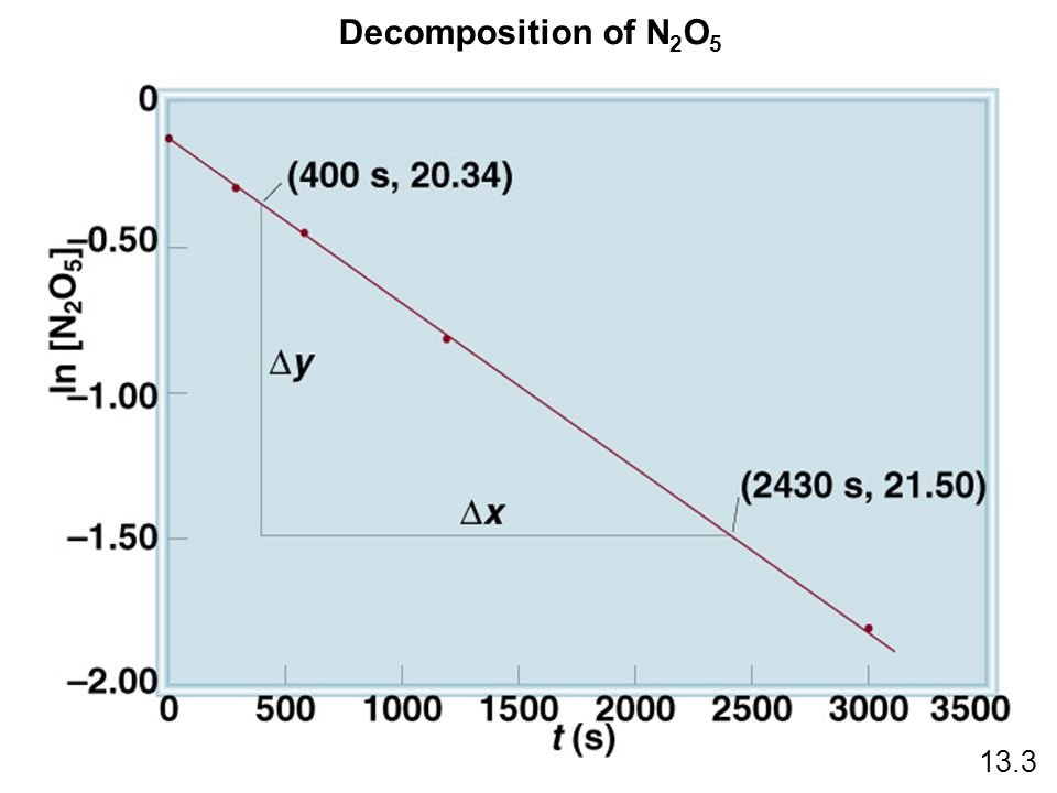 Decomposition of N 2 O 5 13.3