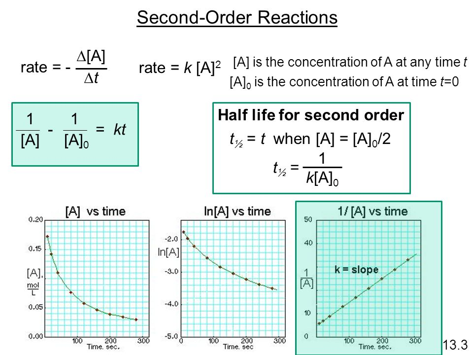 Second-Order Reactions 13.3 rate = - [A] t rate = k [A] 2 [A] is the concentration of A at any time t [A] 0 is the concentration of A at time t=0 1 [A