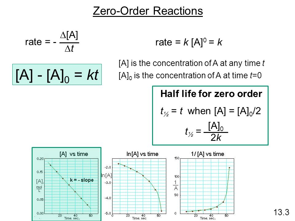 the rate and order of a chemical reaction lab report answers Kinetics lab editor's note: here reactant order(s) and rate(s) and thus our calculations concerning the rate of the reactions would've been flawed.