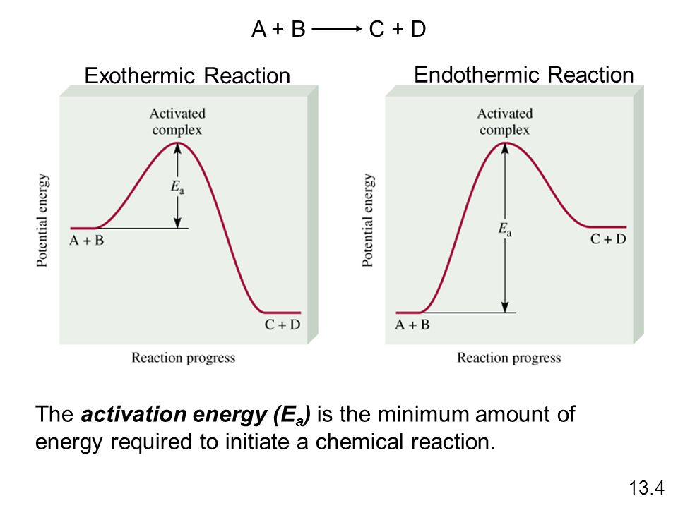 A + B C + D Exothermic Reaction Endothermic Reaction The activation energy (E a ) is the minimum amount of energy required to initiate a chemical reac