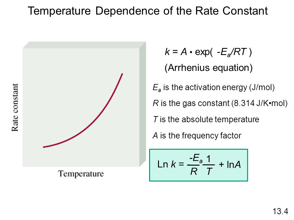 Temperature Dependence of the Rate Constant k = A exp( -E a /RT ) E a is the activation energy (J/mol) R is the gas constant (8.314 J/Kmol) T is the a