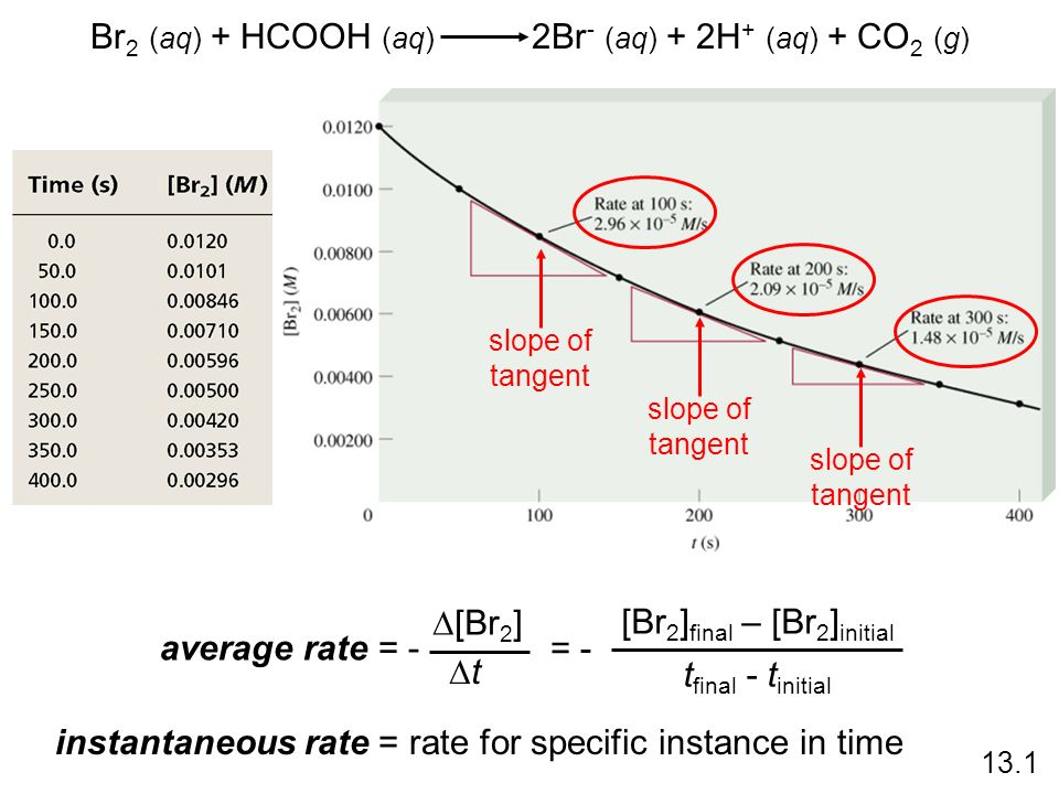 Br 2 (aq) + HCOOH (aq) 2Br - (aq) + 2H + (aq) + CO 2 (g) average rate = - [Br 2 ] t = - [Br 2 ] final – [Br 2 ] initial t final - t initial slope of t
