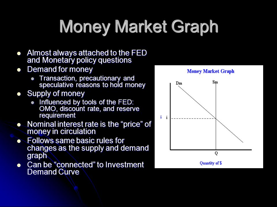 Money Market Graph Almost always attached to the FED and Monetary policy questions Almost always attached to the FED and Monetary policy questions Dem