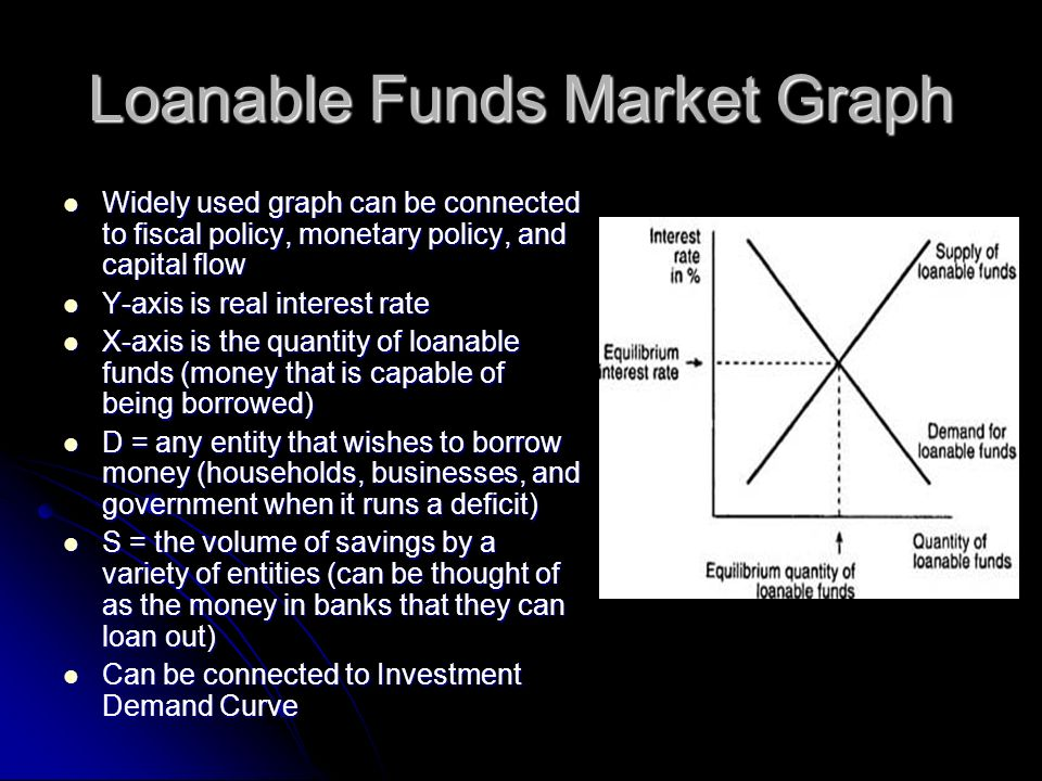 Loanable Funds Market Graph Widely used graph can be connected to fiscal policy, monetary policy, and capital flow Widely used graph can be connected
