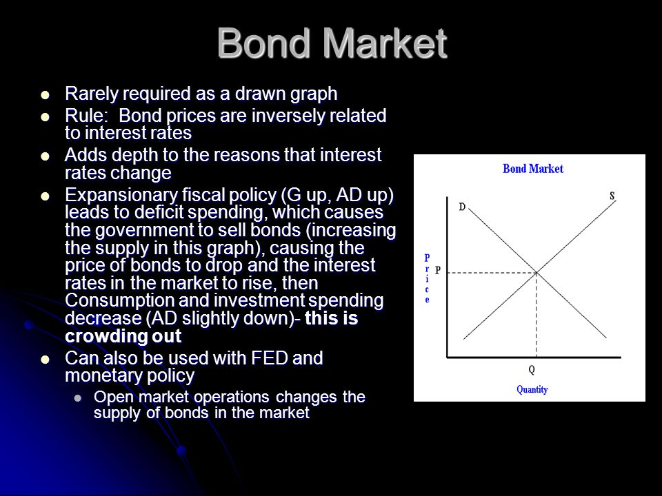 Bond Market Rarely required as a drawn graph Rarely required as a drawn graph Rule: Bond prices are inversely related to interest rates Rule: Bond pri