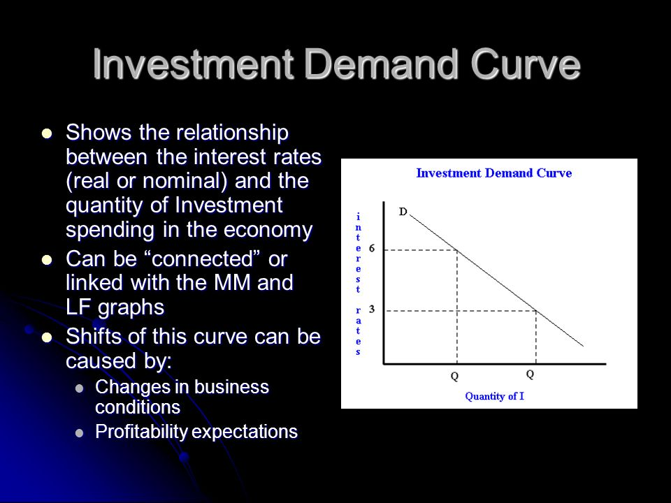 Investment Demand Curve Shows the relationship between the interest rates (real or nominal) and the quantity of Investment spending in the economy Sho