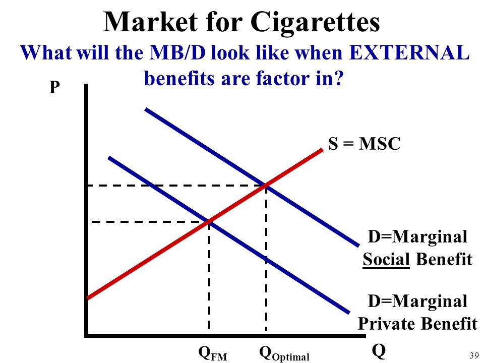 P Q D=Marginal Private Benefit S = MSC Q Free Market 38 Market for Flu Shots The marginal private benefit doesnt include the additional benefits to so