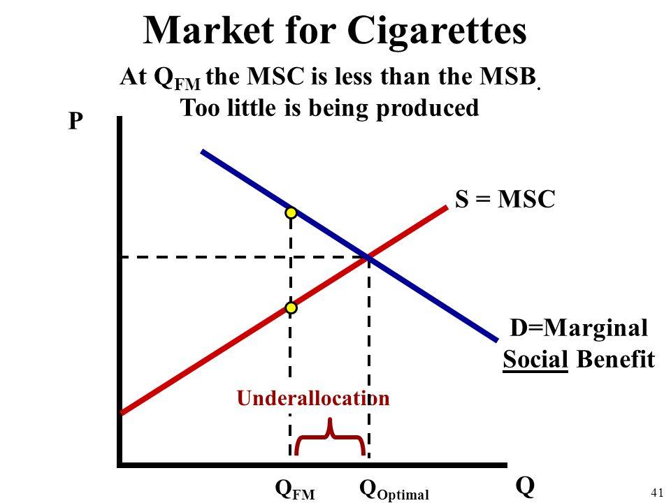 P Q D=MSB 40 Market for Cigarettes If the market produces Q FM why is it a market failure? S = MSC D=Marginal Social Benefit Q FM Q Optimal