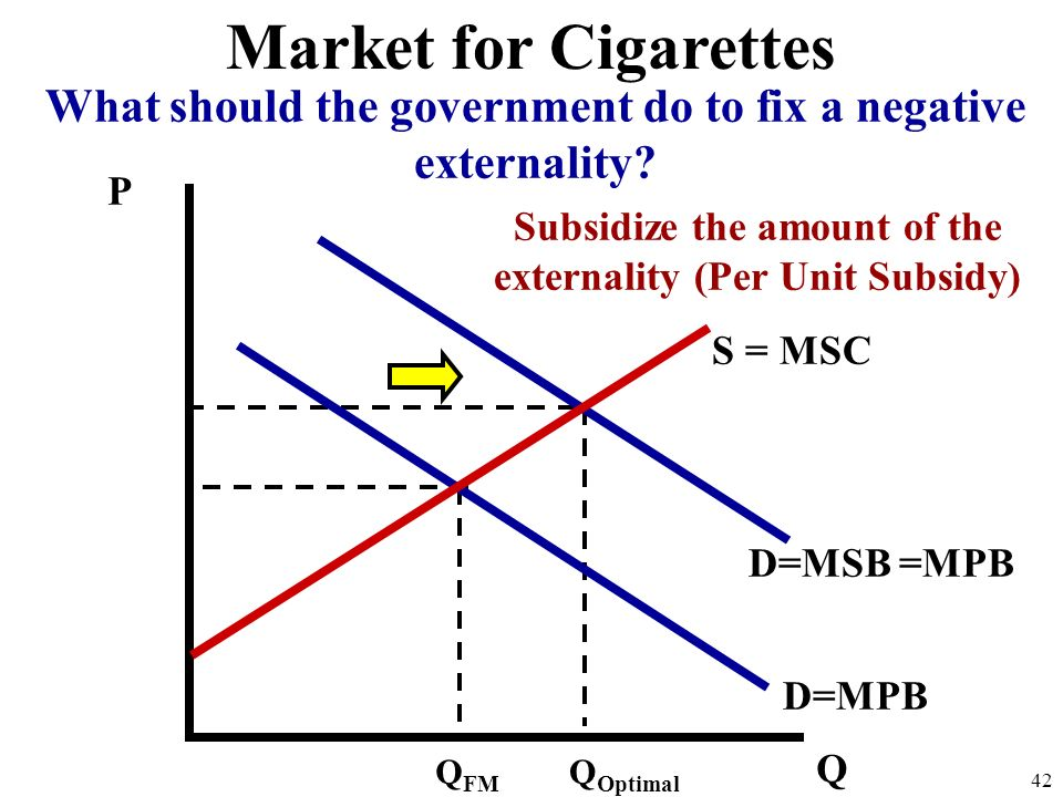 P Q 41 Market for Cigarettes Underallocation S = MSC D=Marginal Social Benefit Q FM Q Optimal At Q FM the MSC is less than the MSB. Too little is bein