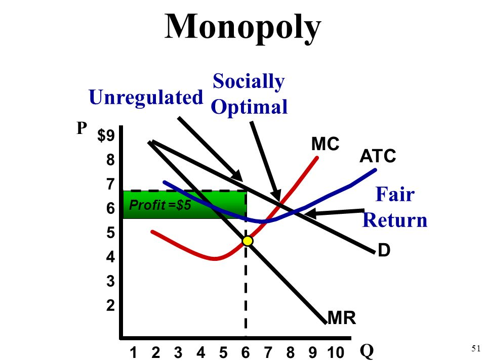 Monopoly Monopoly Review 1.Draw a monopoly making a profit. Label price, output, and profit. 2.Identify three specific reasons why monopolies are bad.