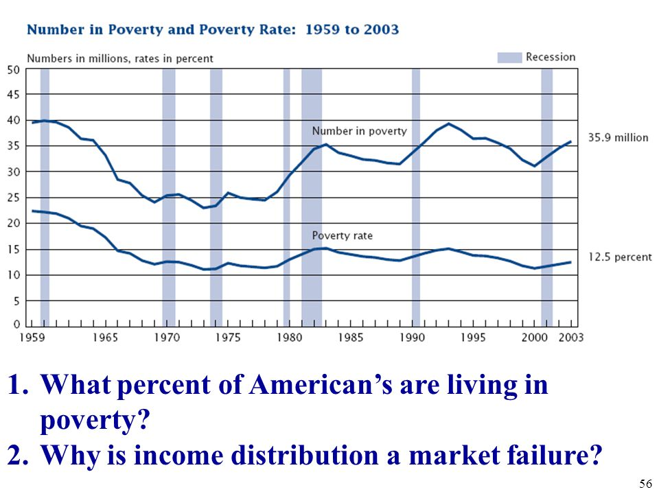 Market Failure #4 Unfair Distribution of Wealth 55 Net Worth over $2.3 billion