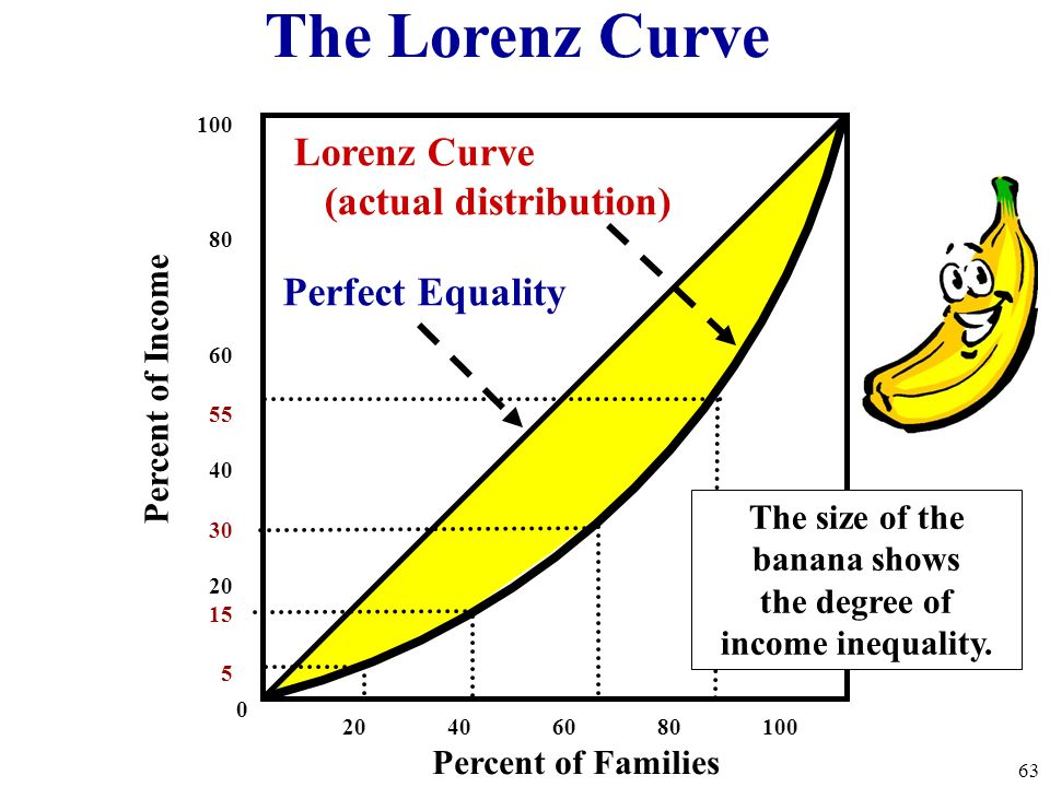 20 40 60 80 100 100 80 60 55 40 30 20 15 5 0 Percent of Families Percent of Income Perfect Equality Lorenz Curve (actual distribution) 62 The Lorenz C