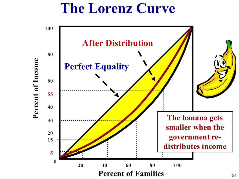 20 40 60 80 100 100 80 60 55 40 30 20 15 5 0 Percent of Families Percent of Income Perfect Equality Lorenz Curve (actual distribution) 63 The Lorenz C