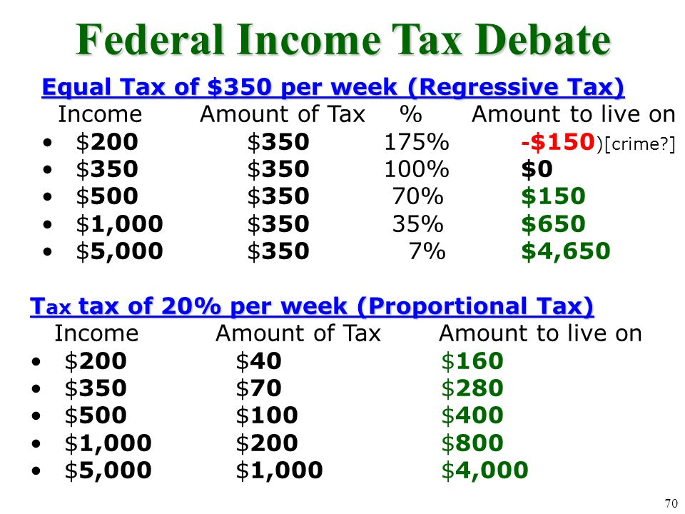 What kind of taxes are these? (THINK % of Income) 1.Toll road tax ($1 per day) 2.State income tax where richer citizens pay higher % 3.$.45 tax on cig
