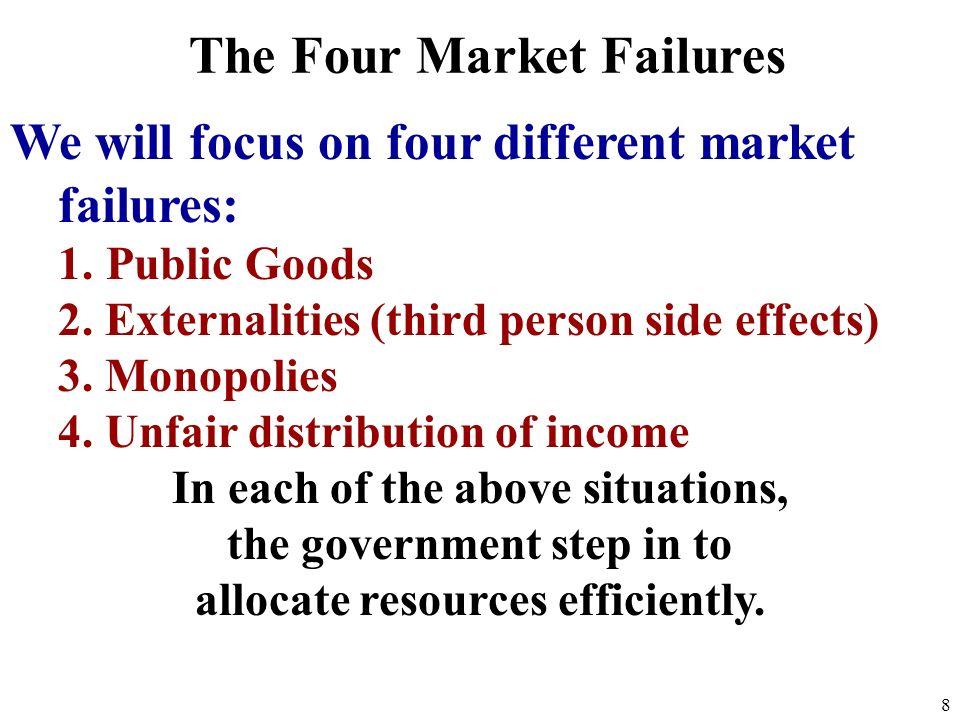 How does the free market FAIL? 7