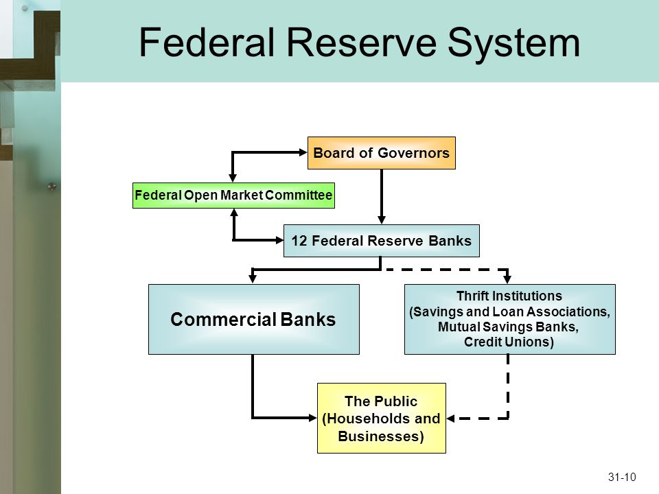 Federal Reserve System Commercial Banks Thrift Institutions (Savings and Loan Associations, Mutual Savings Banks, Credit Unions) The Public (Households and Businesses) 12 Federal Reserve Banks Board of Governors Federal Open Market Committee 31-10
