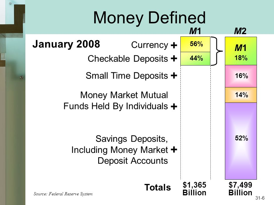 Money Defined M1M1M2M2 56% 44% M1M1 18% Savings Deposits, Including Money Market Deposit Accounts Small Time Deposits Money Market Mutual Funds Held By Individuals Currency Checkable Deposits 16% 14% 52% $1,365 Billion $7,499 Billion January 2008 Totals + + + + + Source: Federal Reserve System 31-6