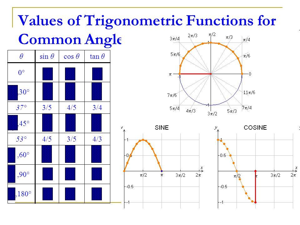 Values of Trigonometric Functions for Common Angles 0–10π,180° 01,90°,60° 4/33/54/553° 1,45° 3/44/53/537°,30° 0100° tan θcos θsin θθ π/3 = 60° π/6 = 3