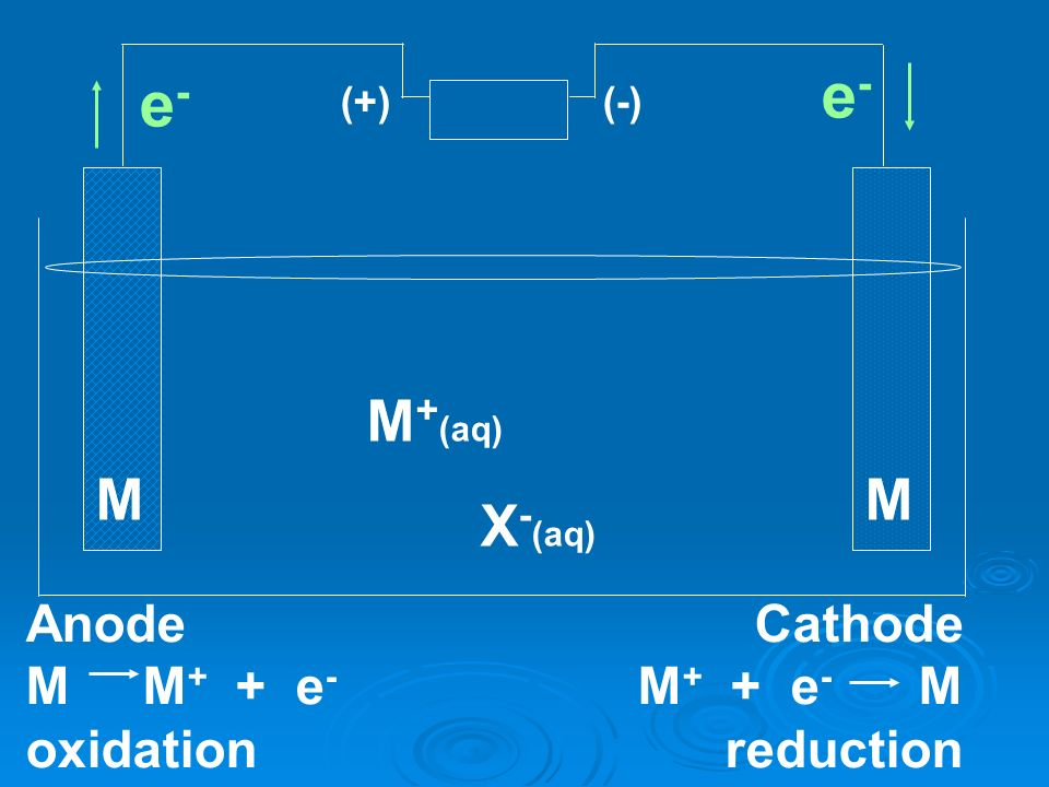(+)(-) e-e- e-e- M + (aq) X - (aq) MM Anode M M + + e - oxidation Cathode M + + e - M reduction
