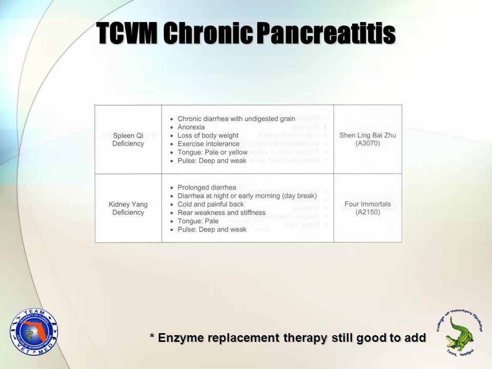 TCVM Chronic Pancreatitis * Enzyme replacement therapy still good to add