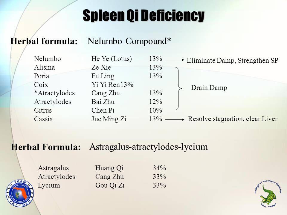 Herbal Formula: Astragalus Huang Qi 34% Atractylodes Cang Zhu33% Lycium Gou Qi Zi33% Herbal formula: Astragalus-atractylodes-lycium Nelumbo He Ye (Lot