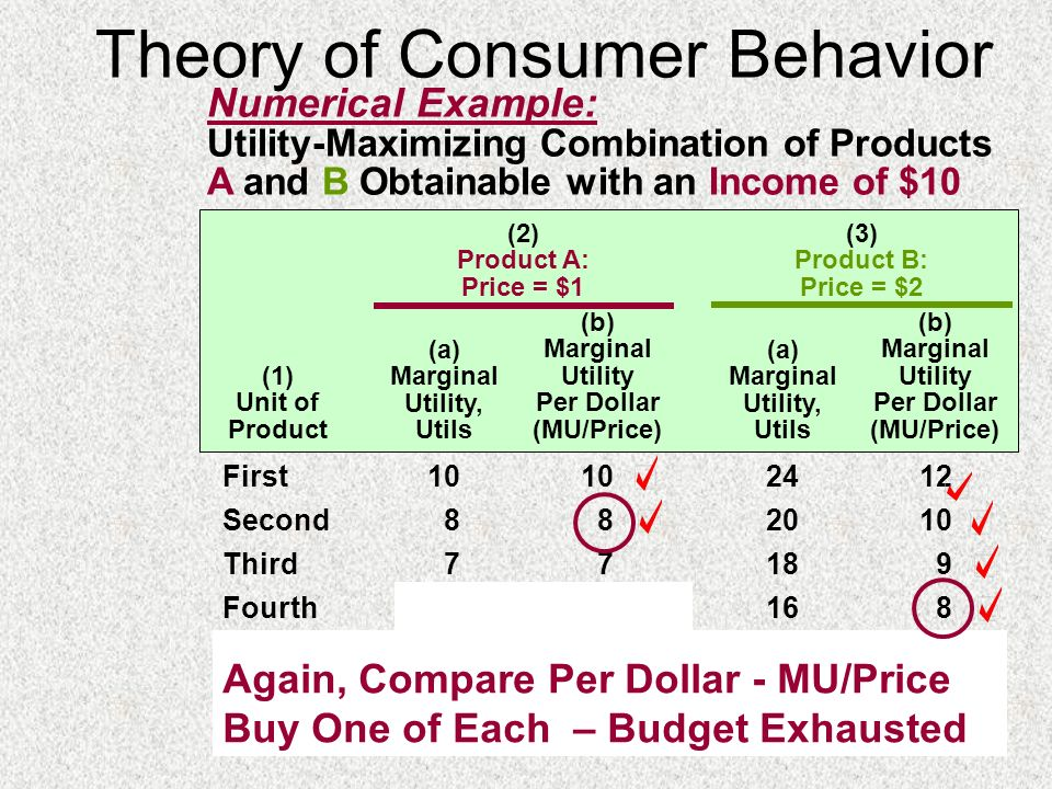 Theory of Consumer Behavior Numerical Example: Utility-Maximizing Combination of Products A and B Obtainable with an Income of $10 (1) Unit of Product
