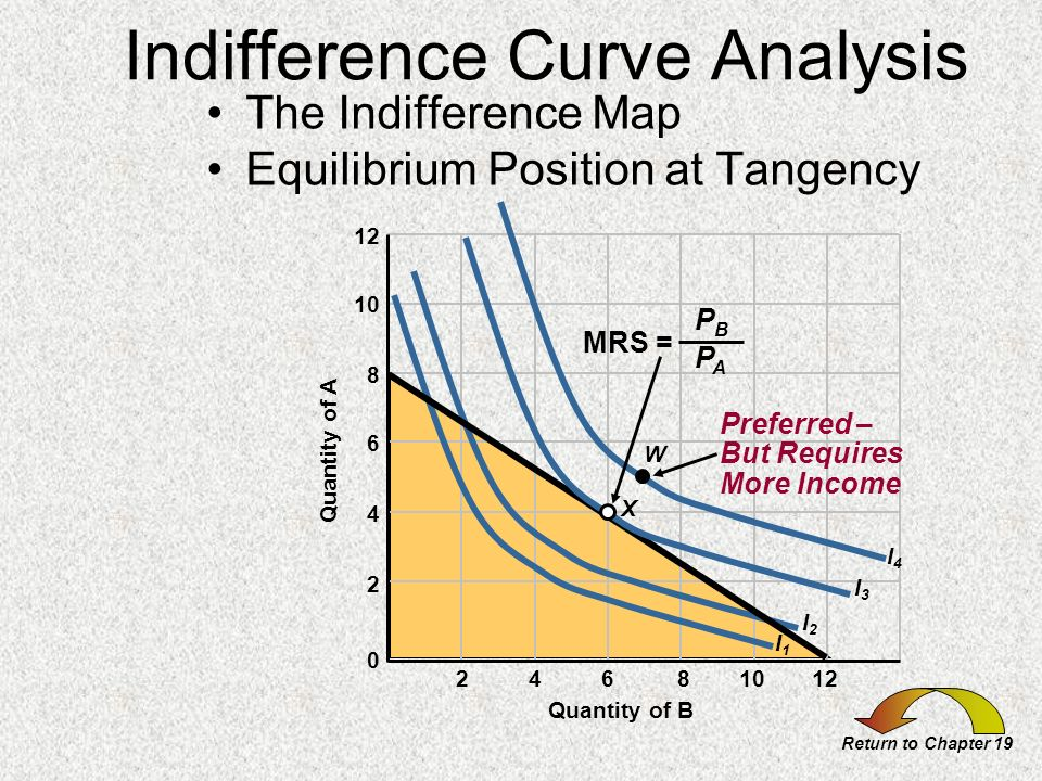 Indifference Curve Analysis The Indifference Map Equilibrium Position at Tangency Return to Chapter 19 24681012 Quantity of A 6 8 10 12 4 2 0 Quantity