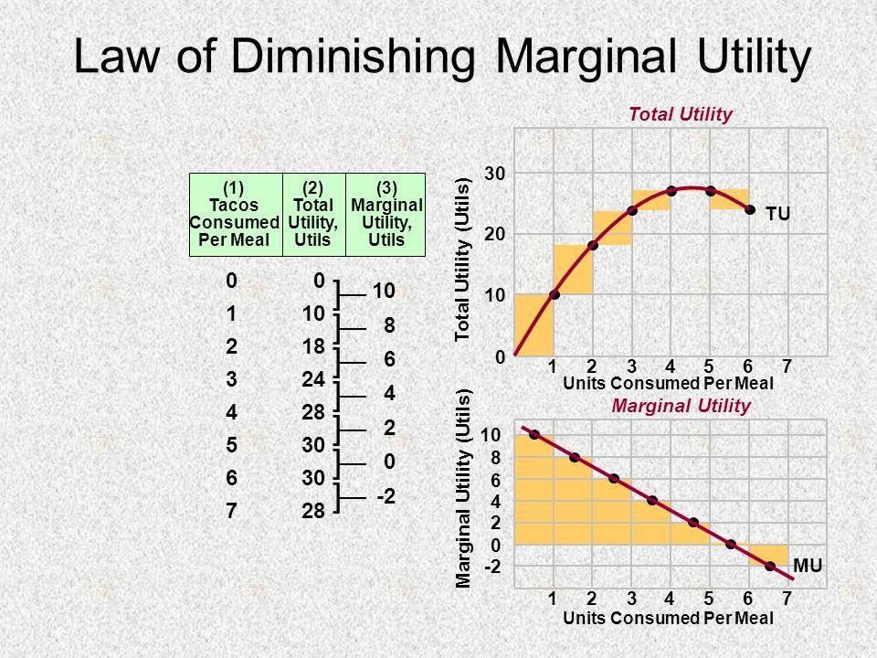 Law of Diminishing Marginal Utility 0 10 20 30 10 8 6 4 2 0 -2 1234567 1234567 Total Utility (Utils) Marginal Utility (Utils) (1) Tacos Consumed Per M