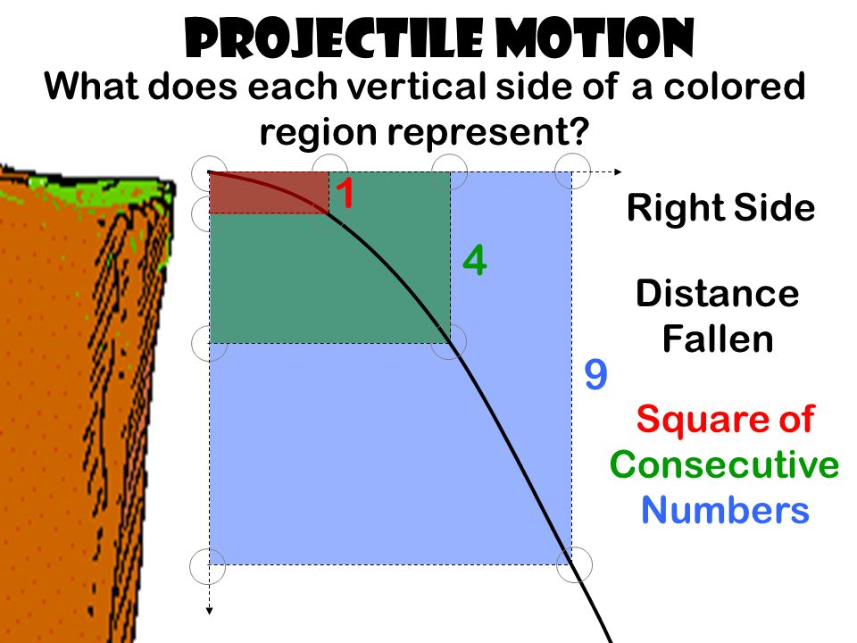 Projectile Motion What does each vertical side of a colored region represent.