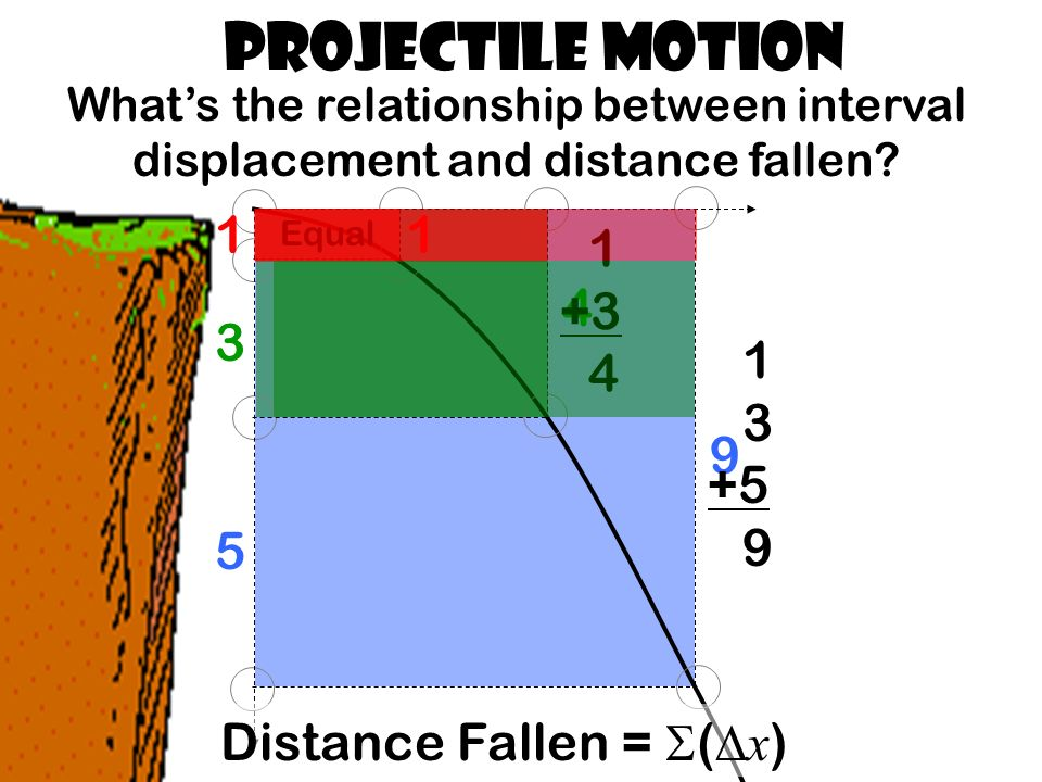 Projectile Motion Whats the relationship between interval displacement and distance fallen.