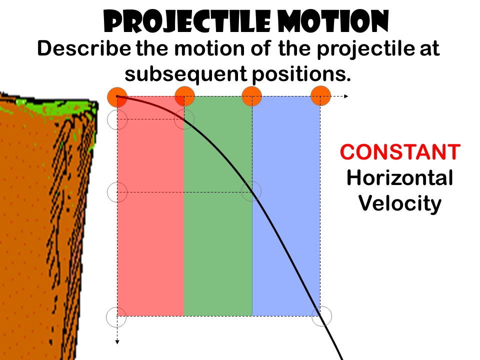 Projectile Motion Describe the motion of the projectile at subsequent positions.