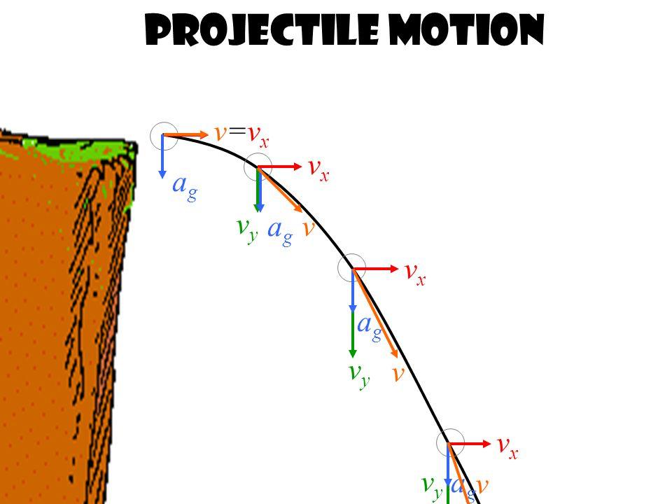 Projectile Motion vxvx vxvx vxvx v=vxv=vx vyvy vyvy vyvy agag agag agag v v v agag