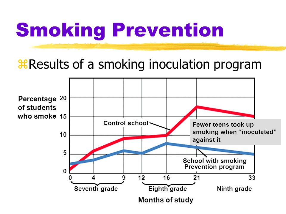 Smoking Prevention zSmoking has made a partial comeback among U.S. teens 1975 1980 1985 1990 1995 1999 Year 30% 25 20 15 10 5 0 Percentage of U.S. hig