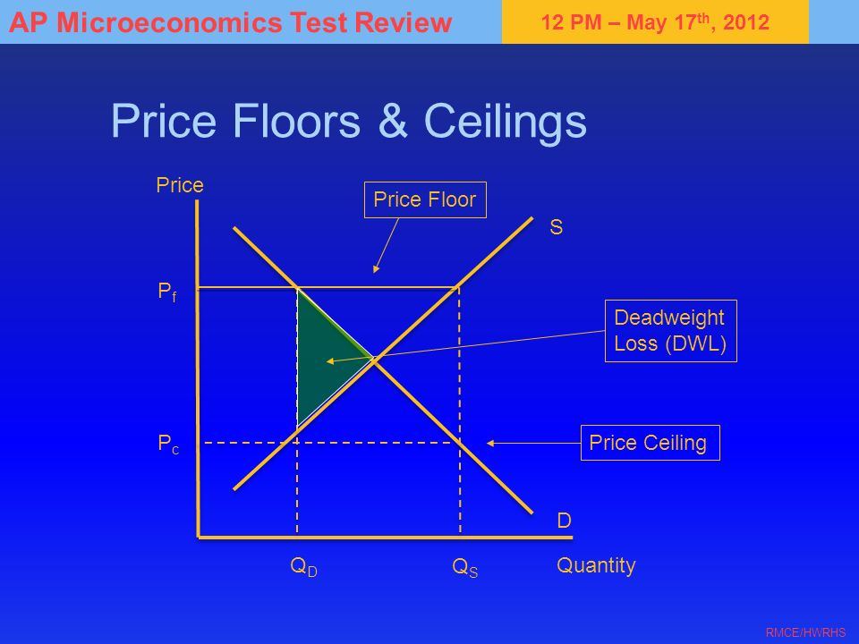 12 PM – May 17 th, 2012 AP Microeconomics Test Review RMCE/HWRHS Price Floors & Ceilings S D Quantity Price QDQD QSQS Price Floor Price Ceiling PfPf P