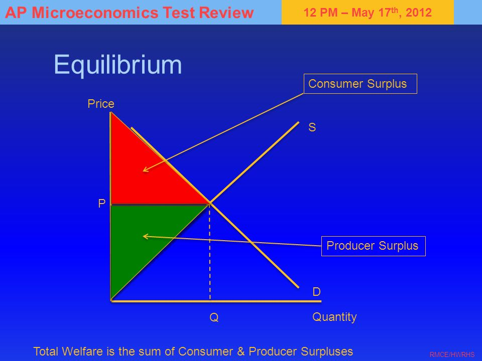 12 PM – May 17 th, 2012 AP Microeconomics Test Review RMCE/HWRHS Equilibrium S D Quantity Price P Q Consumer Surplus Producer Surplus Total Welfare is the sum of Consumer & Producer Surpluses