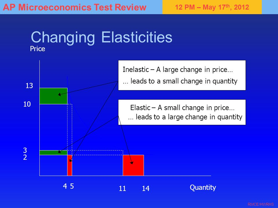 12 PM – May 17 th, 2012 AP Microeconomics Test Review RMCE/HWRHS Changing Elasticities Inelastic – A large change in price… … leads to a small change