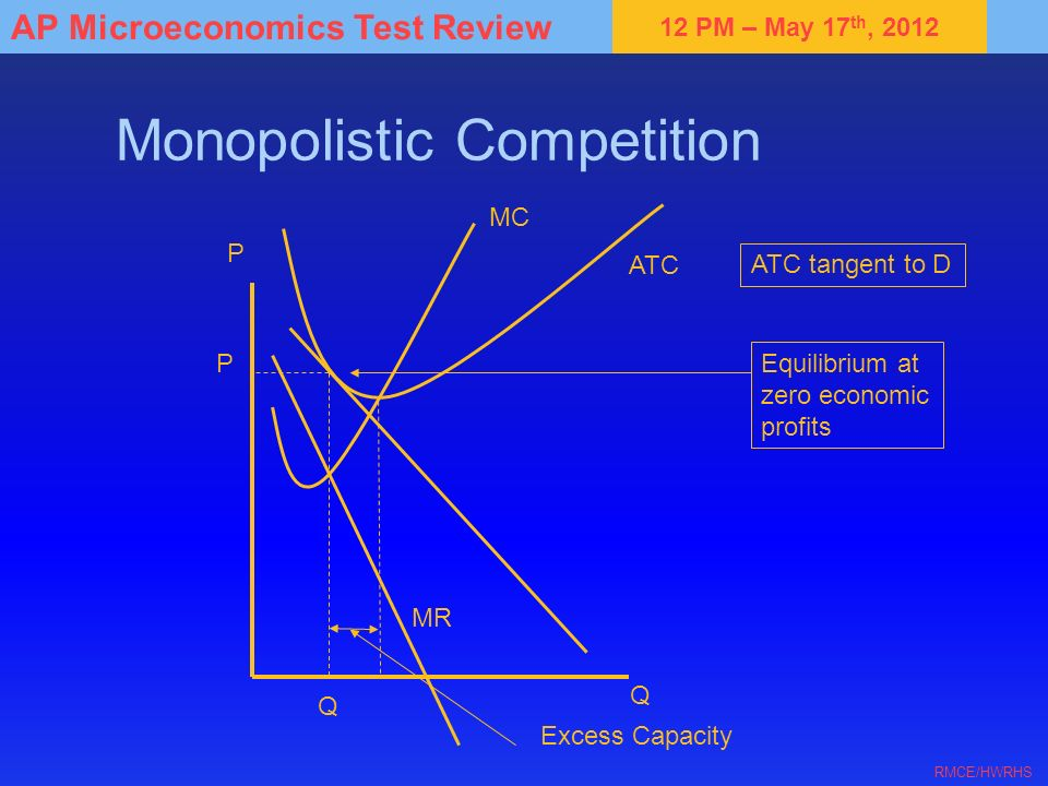 12 PM – May 17 th, 2012 AP Microeconomics Test Review RMCE/HWRHS Monopolistic Competition P Q MC ATC P Q Excess Capacity MR Equilibrium at zero economic profits ATC tangent to D