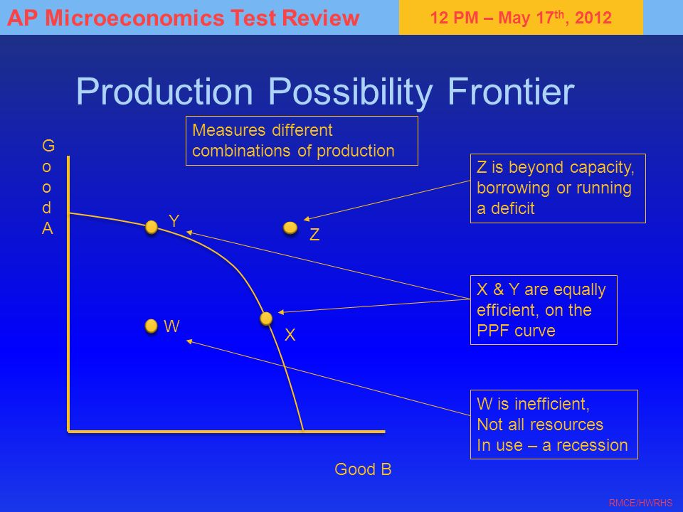 12 PM – May 17 th, 2012 AP Microeconomics Test Review RMCE/HWRHS Production Possibility Frontier W Y X Z GoodAGoodA Good B Measures different combinat