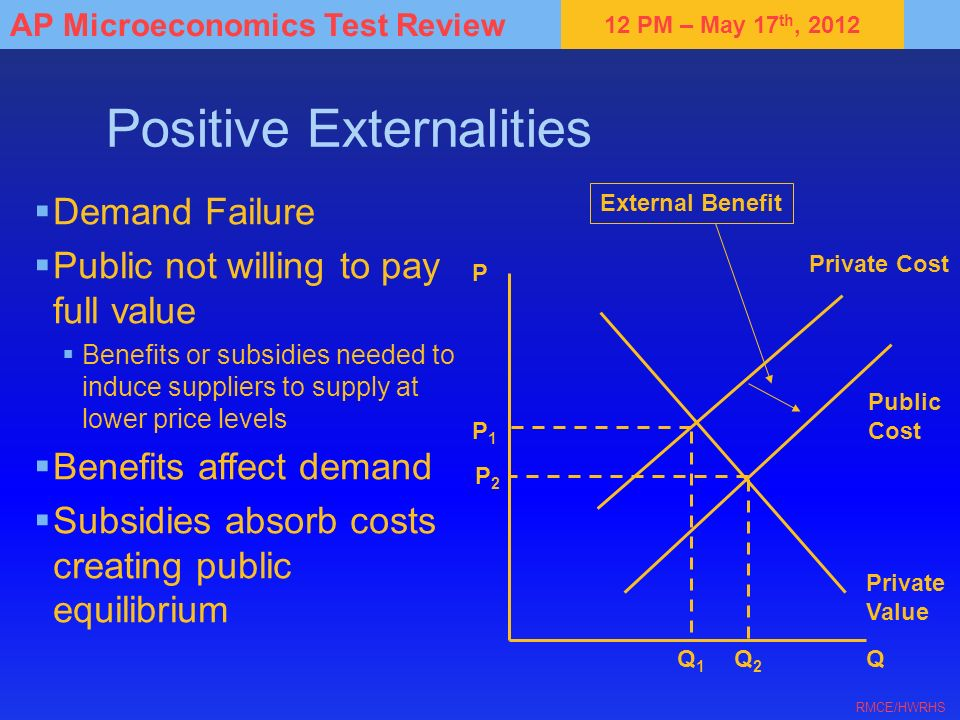 12 PM – May 17 th, 2012 AP Microeconomics Test Review RMCE/HWRHS Positive Externalities Demand Failure Public not willing to pay full value Benefits o