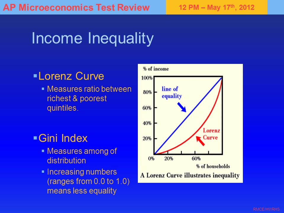 12 PM – May 17 th, 2012 AP Microeconomics Test Review RMCE/HWRHS Income Inequality Lorenz Curve Measures ratio between richest & poorest quintiles. Gi