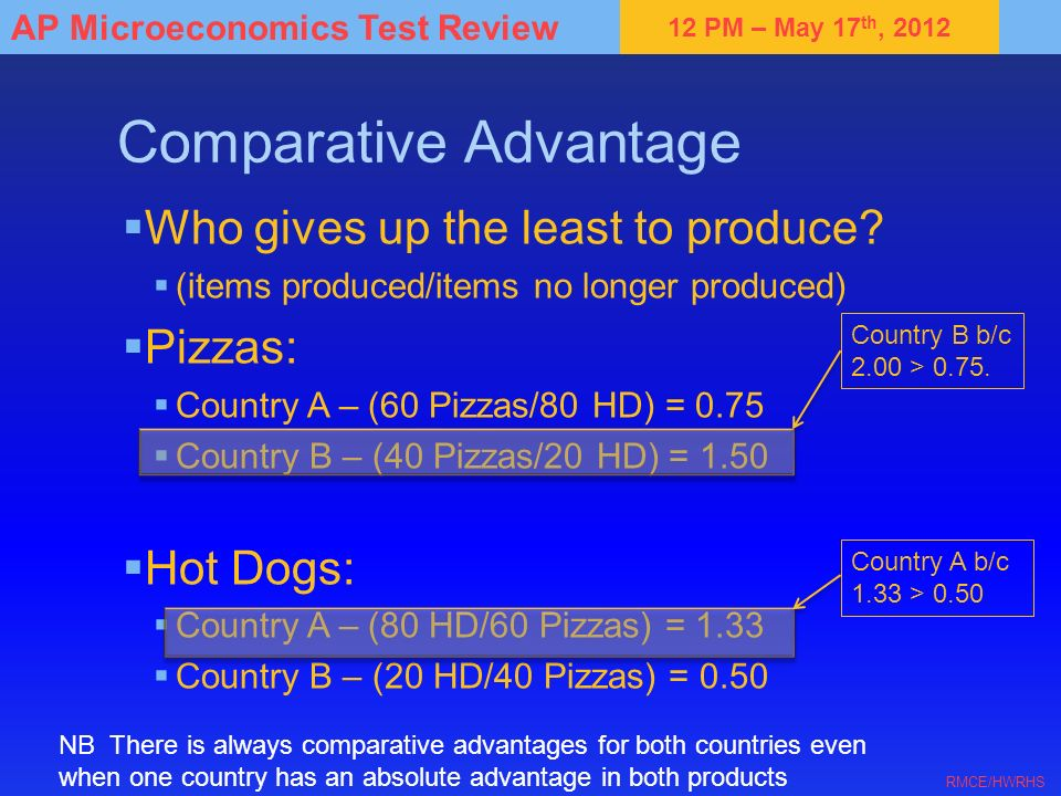 12 PM – May 17 th, 2012 AP Microeconomics Test Review RMCE/HWRHS Comparative Advantage Who gives up the least to produce? (items produced/items no lon